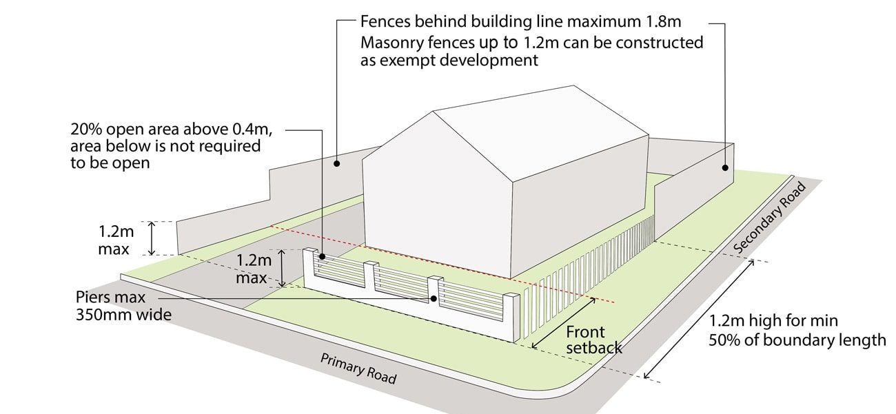 sydney fencing plan example